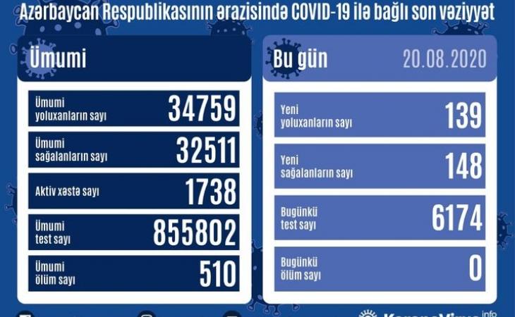 Azərbaycanda bir gündə 148 nəfər COVID-19-dan sağalıb, 139 nəfər yoluxub, vəfat edən olmayıb