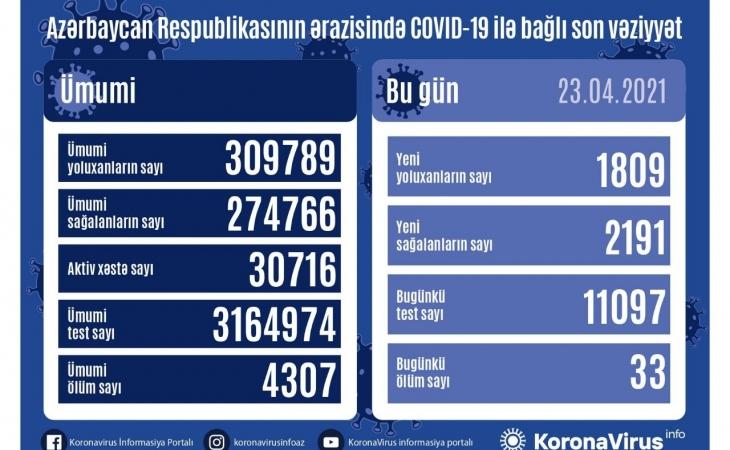 Koronavirusa yoluxanların sayı azaldı
