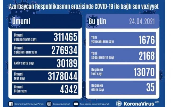 Daha 1 676 nəfər koronavirusa yoluxub, 35 nəfər vəfat edib